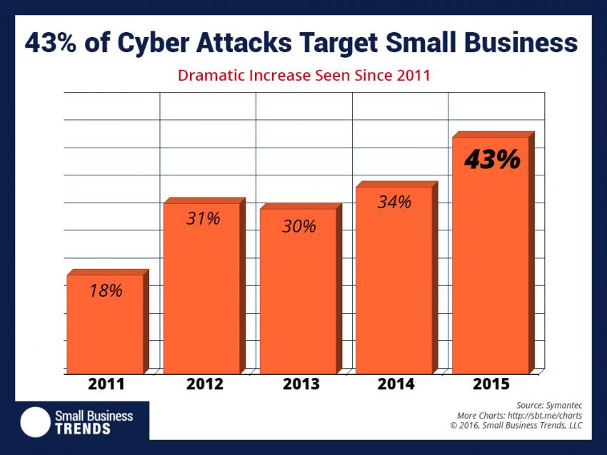 cyber-attacks-850x638